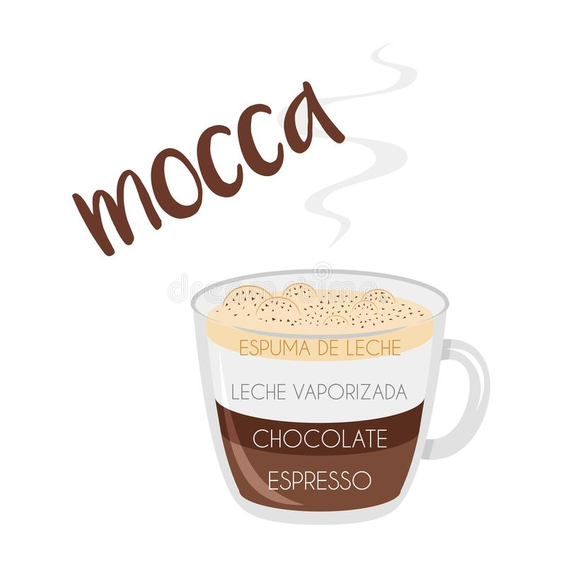 Mocha coffee cup icon with its preparation and proportions and names in spanish. Vector illustration of a Mocha coffee cup icon with its preparation and royalty free illustration
