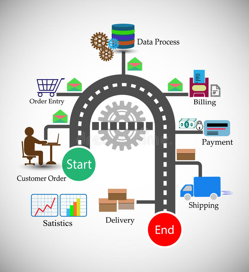 Free Vector Illustration Of The Order Management Life Cycle Royalty Free Stock Image - 66724226