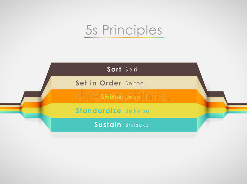 Vector illustration of 5S principles with colorful lines. Horizontal illustration royalty free illustration