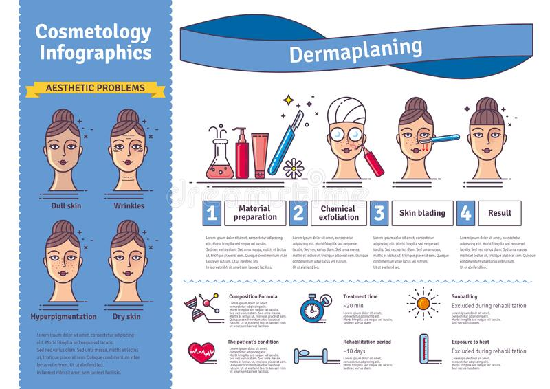 Vector Illustration set with salon dermaplaning. Infographics with icons of medical cosmetic procedures for facial skin. Horizontal banner vector illustration