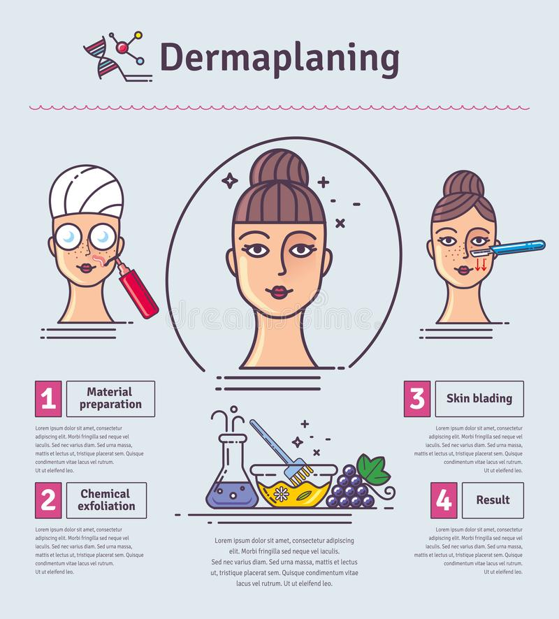 Vector Illustration set with salon dermaplaning. Infographics with icons. Of medical cosmetic procedures for facial skin vector illustration