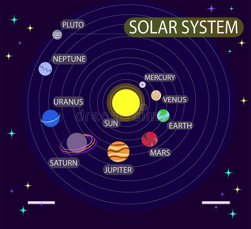Vector illustration with solar system, planets. Astronomy, cosmos, universe, space. Education Infographic. vector illustration