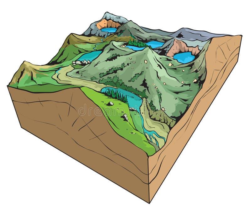 Lake types. Vector illustration of some basic lake types royalty free illustration