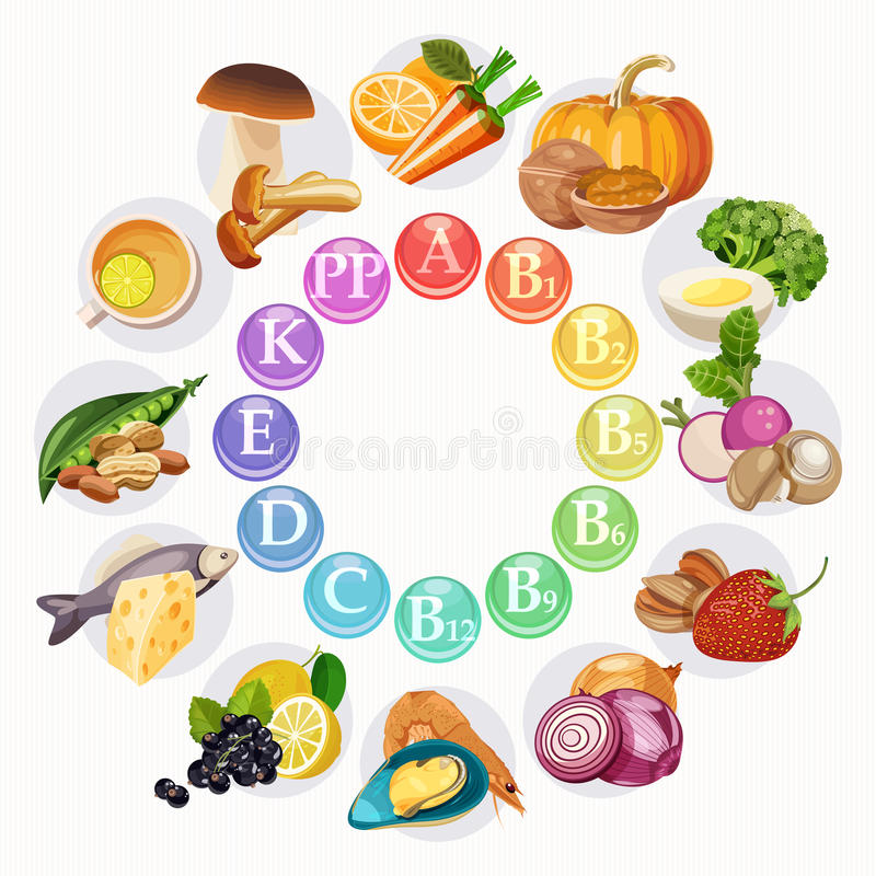 Vector illustration of vitamin groups in colored wheel. Light background royalty free illustration