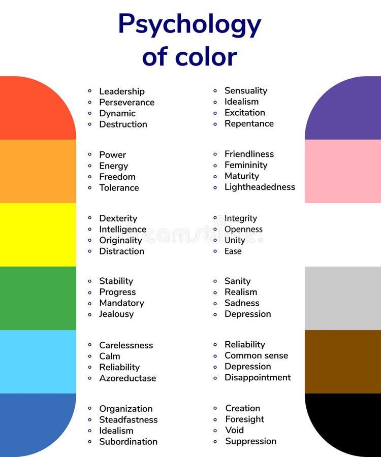 Vector a ilustração, psicologia da cor, valores da cor, vermelho, ora ilustração stock