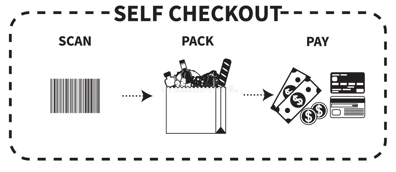 Vector instruction for self checkout. Vector black and white instruction for self checkout. Step by step description of three necessary actions scan, pack, and royalty free illustration