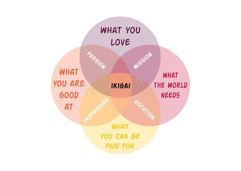 Vector l'illustrazione, il concetto giapponese del diagramma, IKIGAI royalty illustrazione gratis