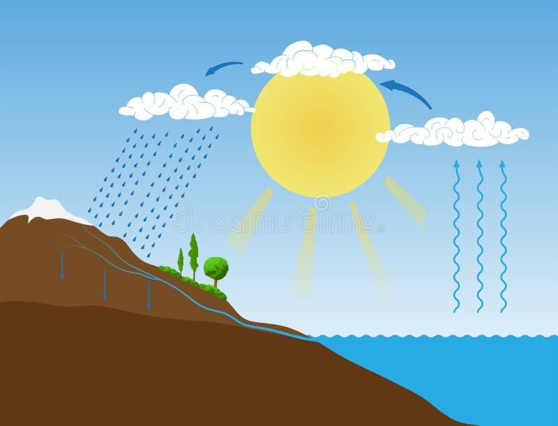 Vector lo schema del ciclo dell'acqua in natura illustrazione di stock