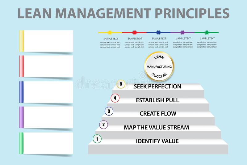 Vector magro de la presentación de los principios de gestión ilustración del vector