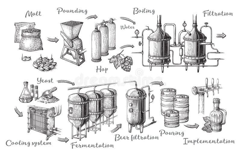 Vector o infographics da cerveja com ilustrações do processo da cervejaria ilustração royalty free