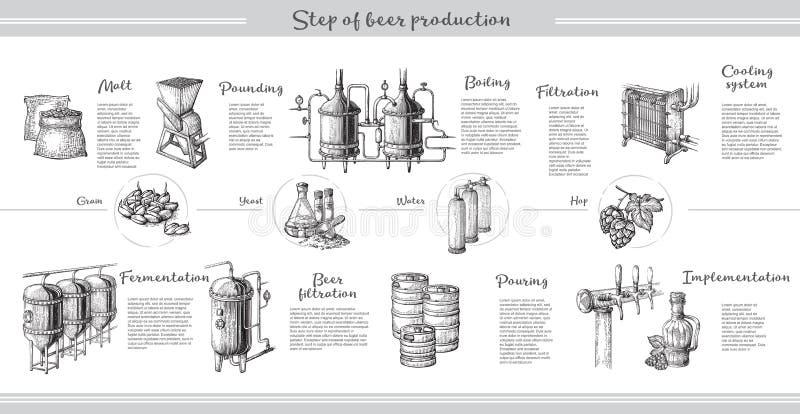 Vector o infographics da cerveja com ilustrações do processo da cervejaria ilustração stock