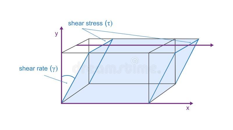 Vector o modelo da viscosidade do movimento da placa - esforço de tesoura definiting e corte a taxa ilustração royalty free