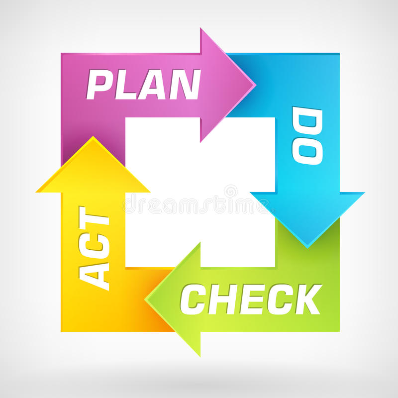 Vector PDCA diagram royalty free illustration