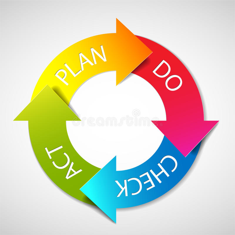 Vector Plan Do Check Act diagram royalty free illustration
