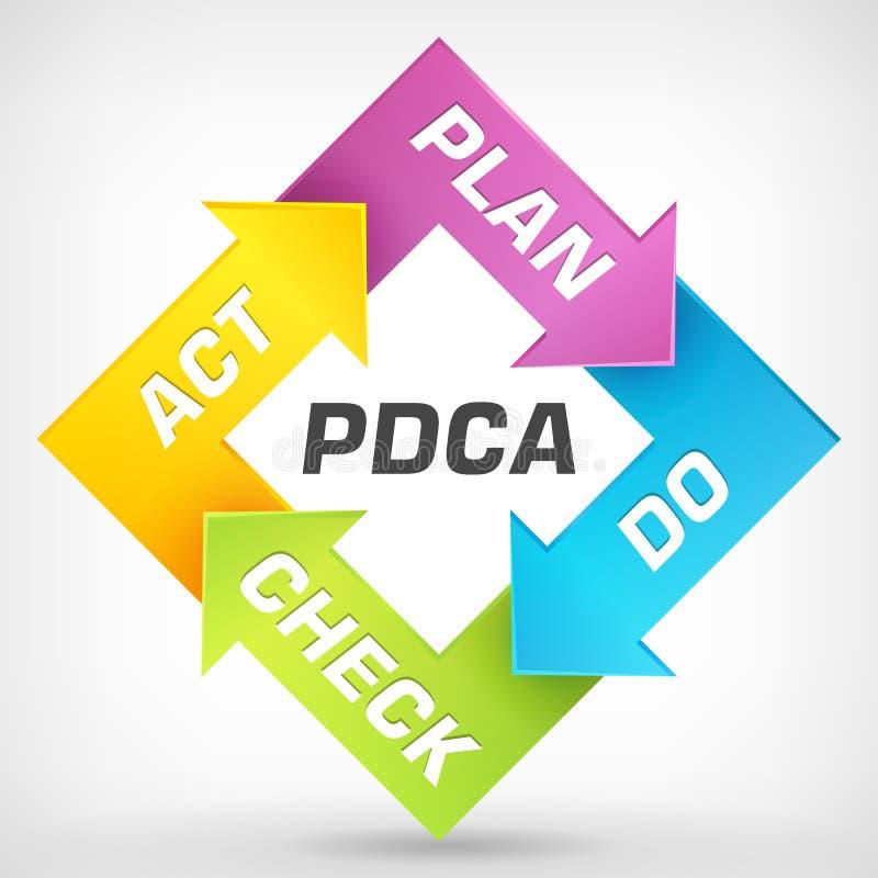 plan do check act stock illustrations  u2013 278 plan do check