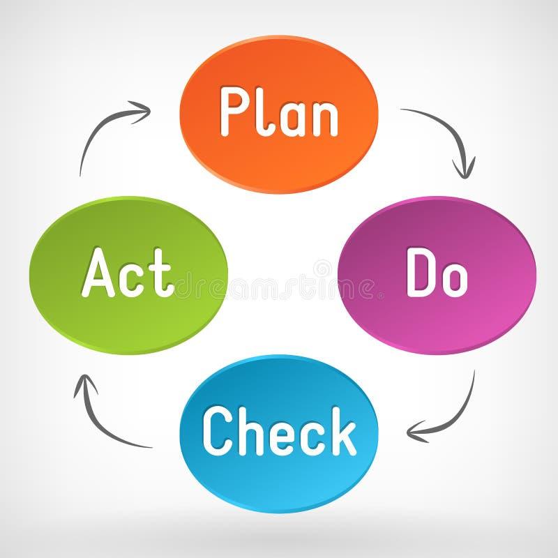 Vector Plan Do Check Act (PDCA) diagram. Vector (PDCA) Plan Do Check Act schema royalty free illustration