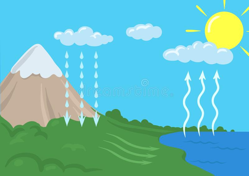 Vector schematic representation of the water cycle in nature. Infographics Illustration. Vector schematic representation of the water cycle in nature royalty free illustration