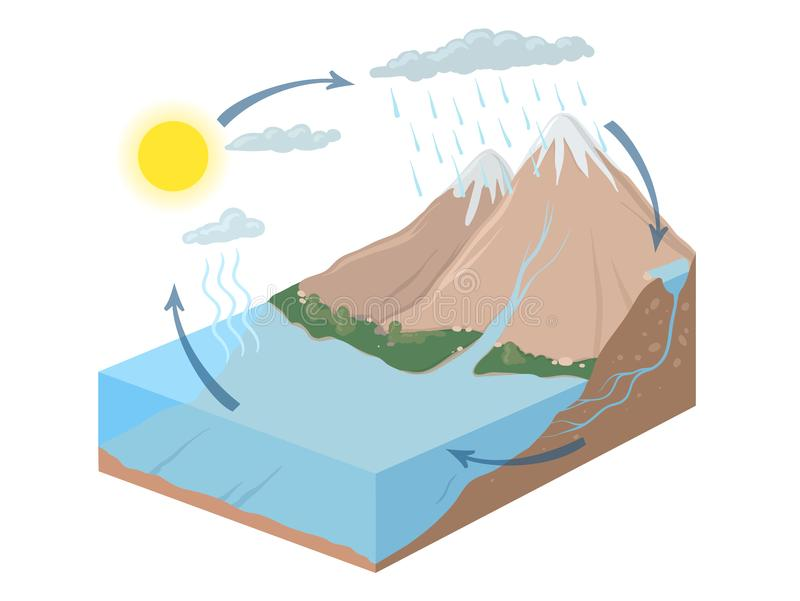 Vector schematic representation of the water cycle in nature. Isometric infographics Illustration. Vector schematic representation of the water cycle in nature royalty free illustration