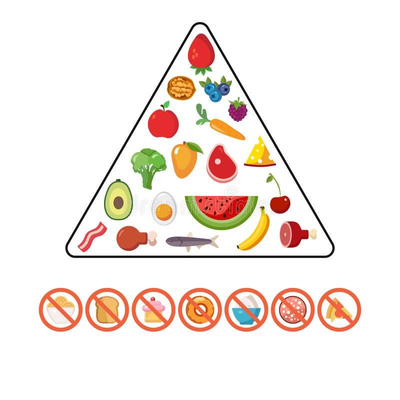 Vector set of healthy food pyramid vector illustration