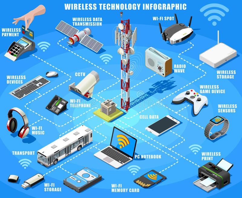 Vector Smartphone and Wireless Devices Isometric Infographic. Smartphone and electronic devices wireless connection technology infographic. Isometric poster of stock illustration