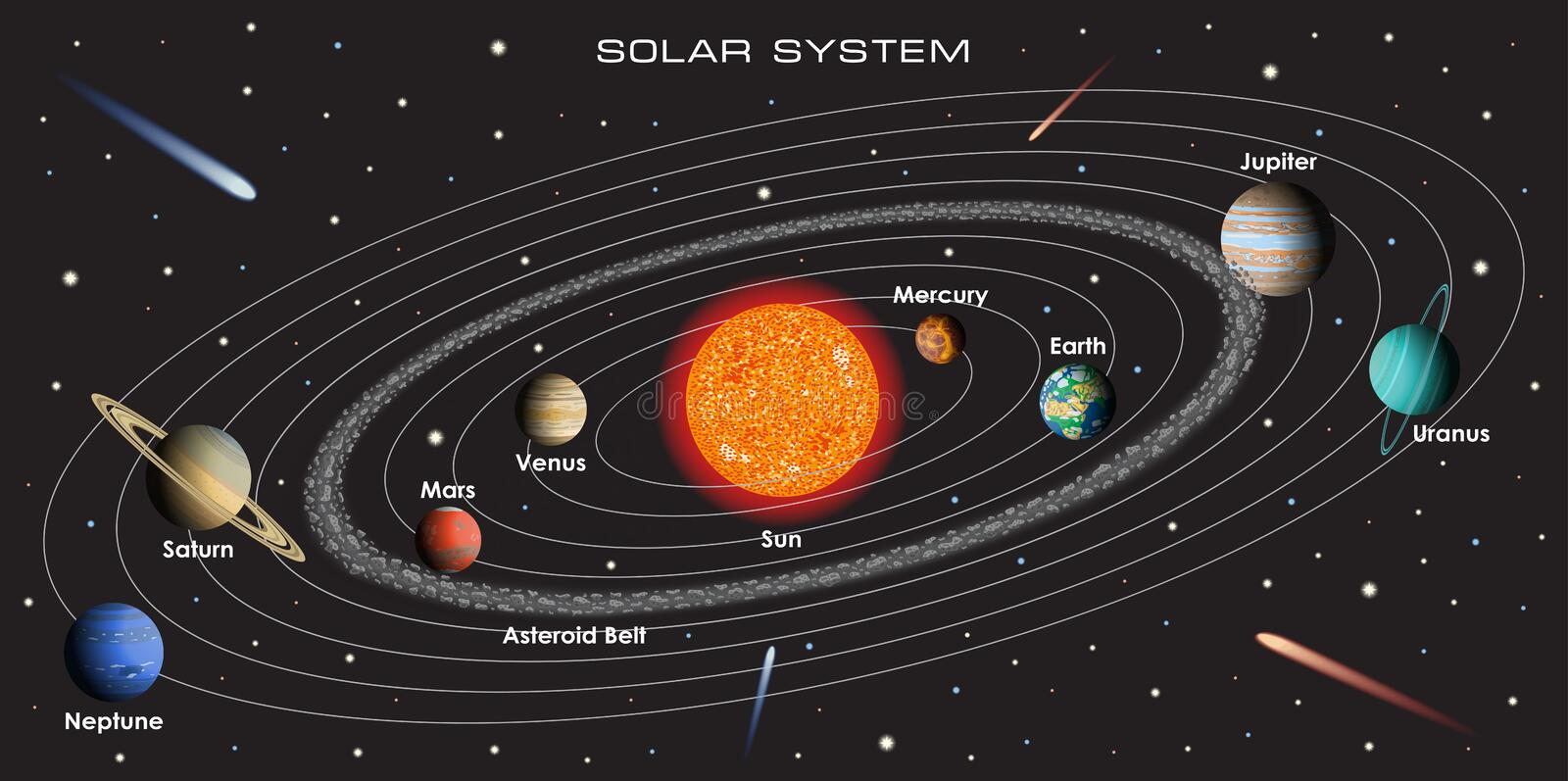 vector solar system with planets stock vector
