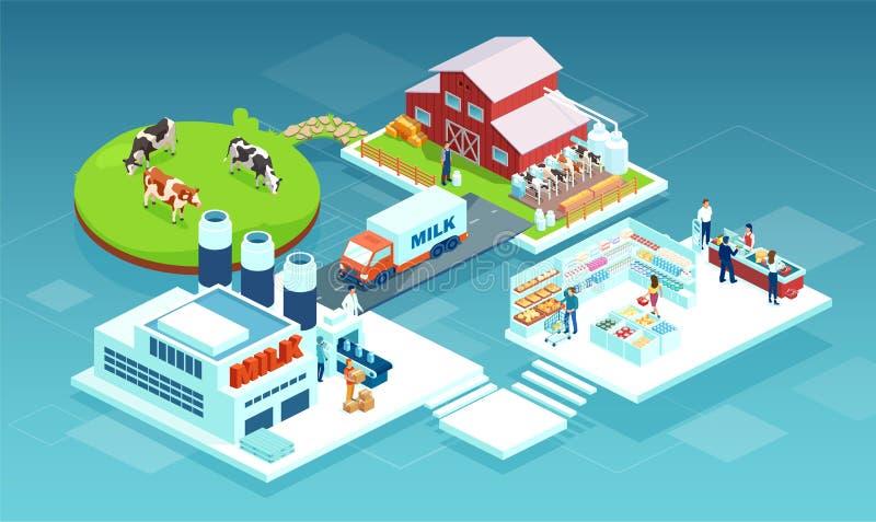 Vector van een melkproductieketen van een melkveehouderij tot aan de consument in een supermarkthok vector illustratie