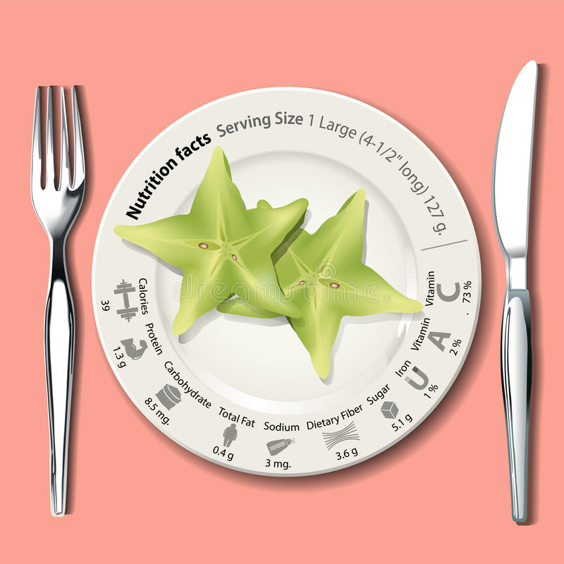 Vector van Voedingsfeiten in sterfruit op witte plaat royalty-vrije illustratie