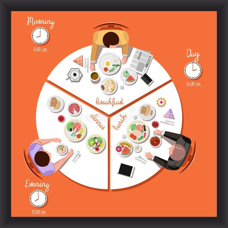 Vector Vlakke illustratie van een mens bij de lijst met schotels van de cyclus van menselijke voeding stock illustratie