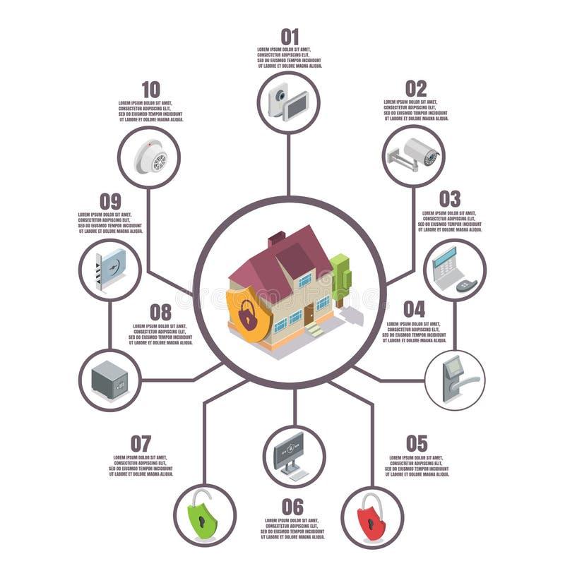 Vector vlakke isometrische infographics van de huisveiligheid royalty-vrije illustratie