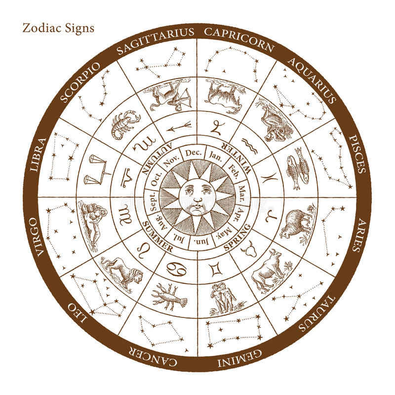 Vector Zodiac signs engraving. High quality Restored vector version of an original engraving of the full Zodiac signs table vector illustration