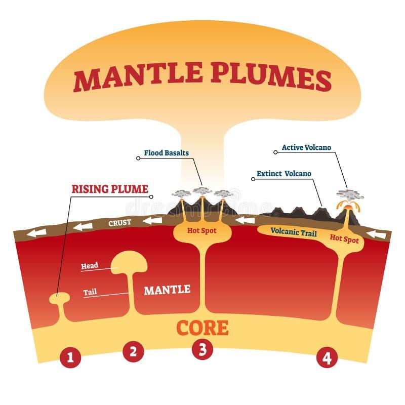 Vectorillustratie mantel plume Gelabeld verklarend magma-uitbarstingsschema stock illustratie