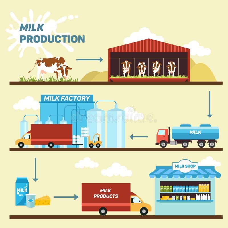 Vectorillustratie - stadiaproductie en verwerking van melk royalty-vrije illustratie