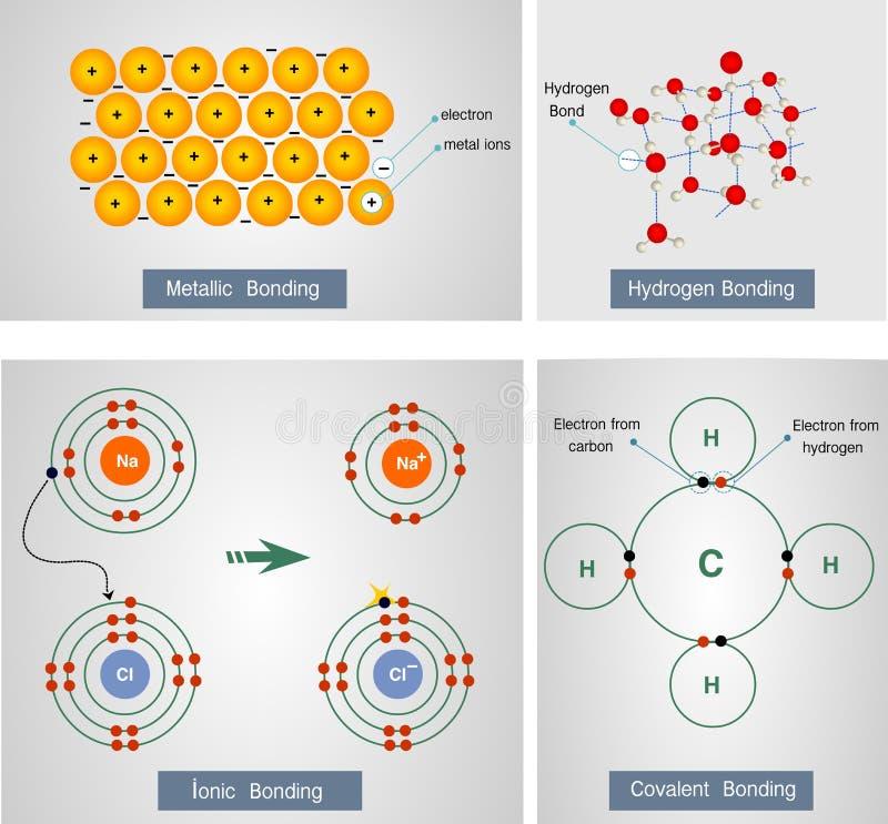 Vectorillustratie van het metaal plakken, waterstof het plakken, ioni vector illustratie