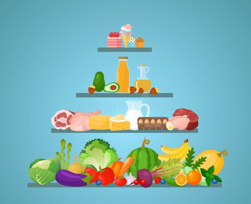 Vectorillustratie van verschillende soorten voedingsfruit, groenten, bakkerij, zuivelproducten en vleesproducten Klassen van leve royalty-vrije illustratie