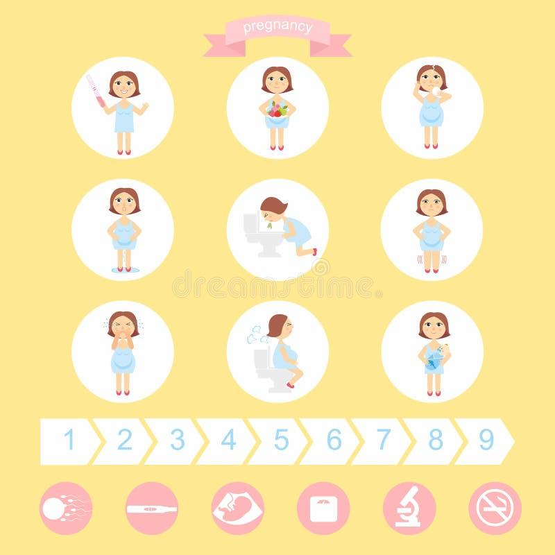 Vectorillustratietekens van zwangerschapssymptomen - toxemie van zwangerschap, het zwellen, emotionele instabiliteit, maagproblem stock illustratie
