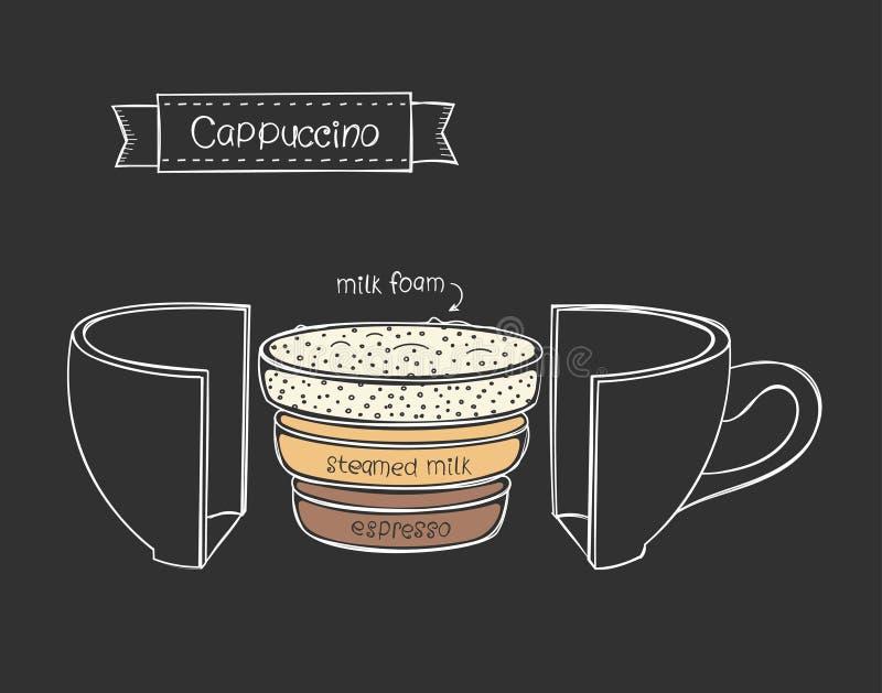 Vectorkop van cappuccino Infographic op de zwarte achtergrond stock illustratie