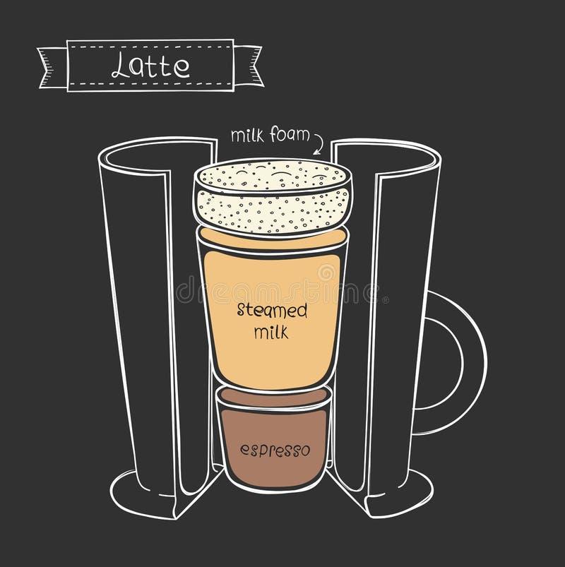 Vectorkop van Latte Informatie grafische kop in een besnoeiing royalty-vrije illustratie