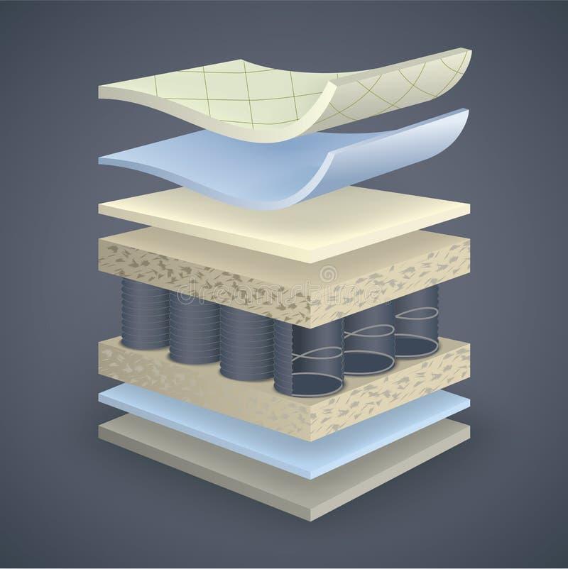 Vectormatrassectie over layersΠstock illustratie