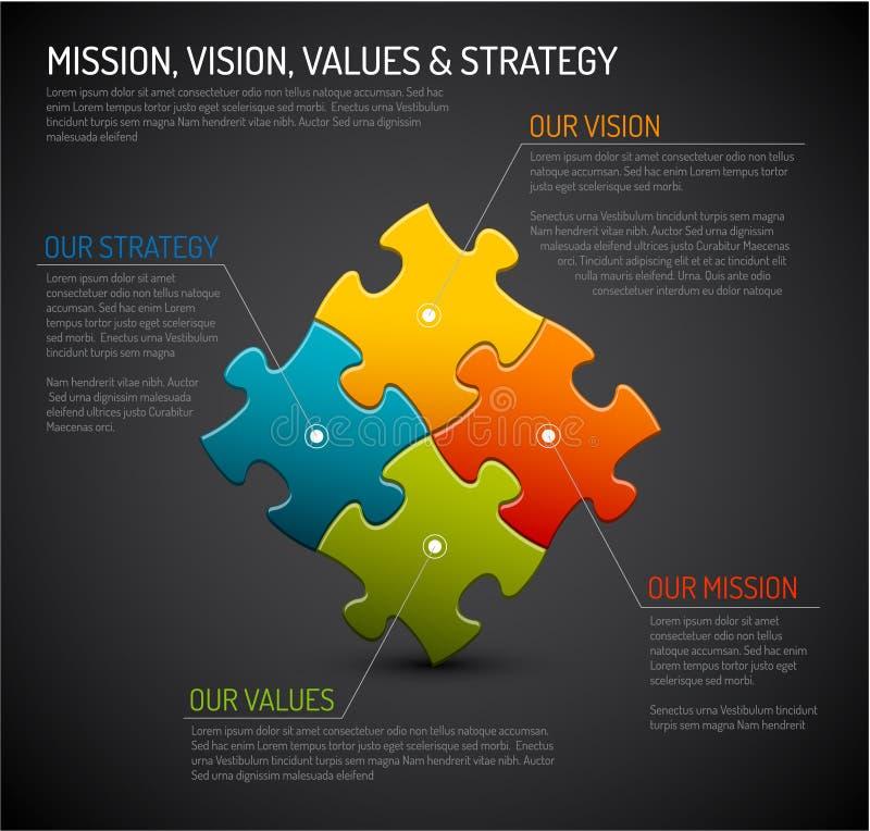 Vectoropdracht, visie, strategie en van het waardendiagram schema vector illustratie