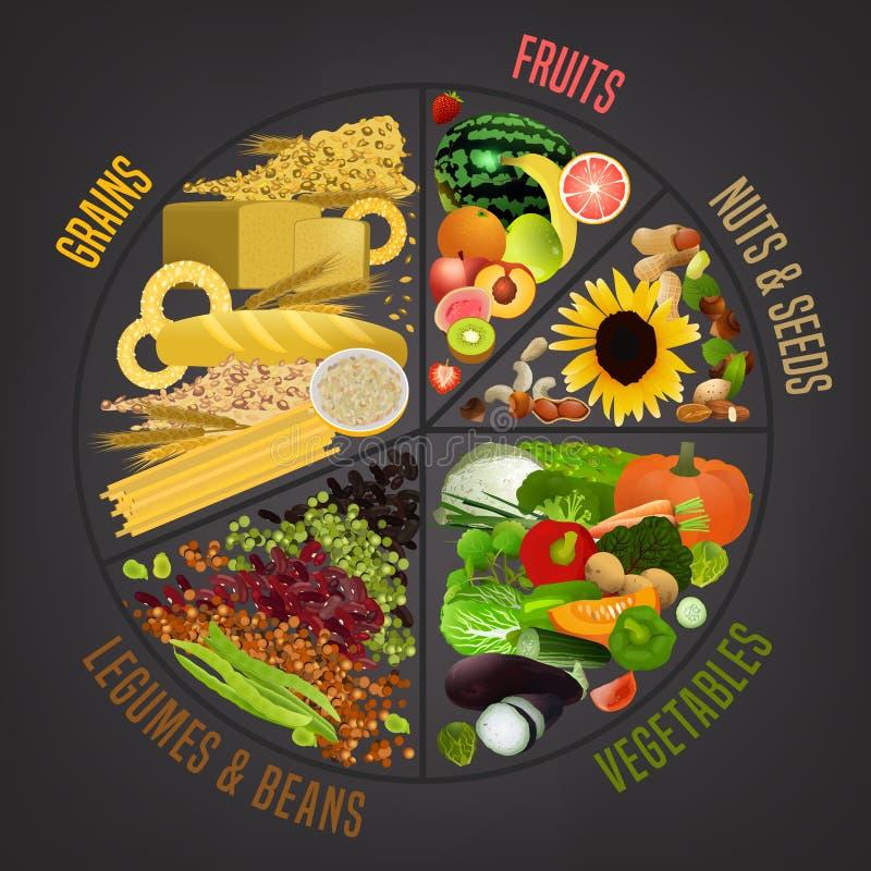 Vegetarische Lebensmittelplatte lizenzfreie abbildung