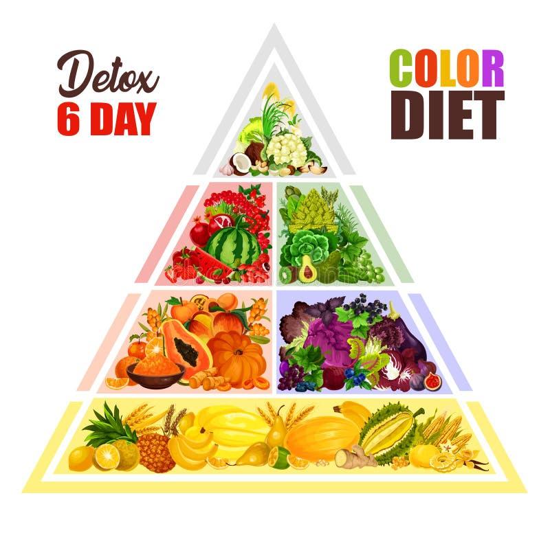 Vegetarisk färg bantar vektormatpyramiden vektor illustrationer