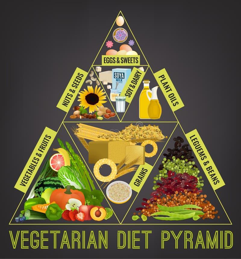 Vegetarisk matpyramid royaltyfri illustrationer