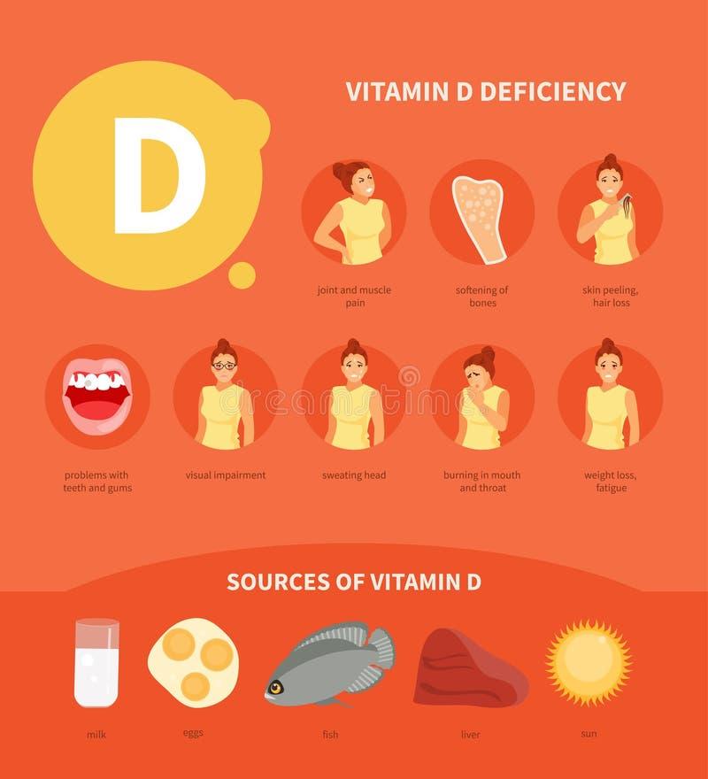 Vektor des Vitamins D lizenzfreie abbildung