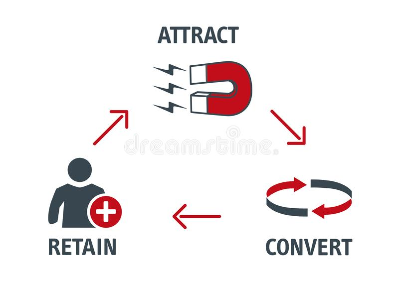 Vektor-Illustrations-Kunden-Erwerbs-Konzept stock abbildung