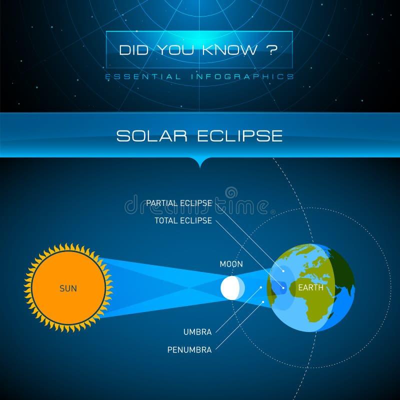 Vektor Infographic - sol- förmörkelse vektor illustrationer