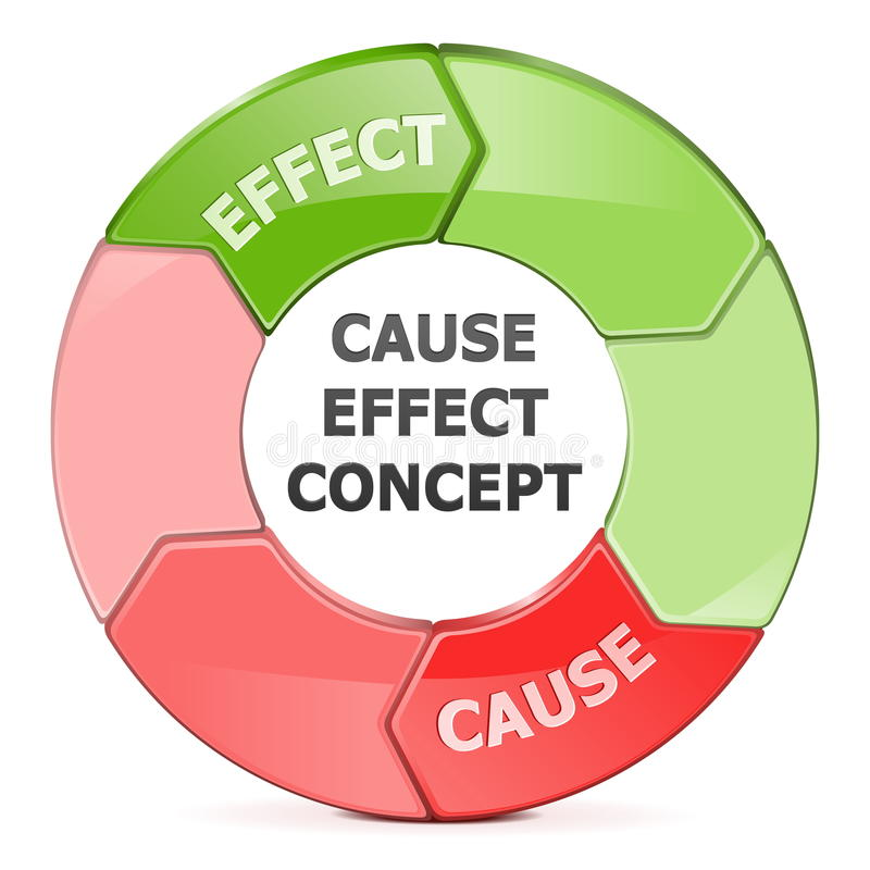 Vektor-Ursachen-Effekt-Konzept lizenzfreie abbildung