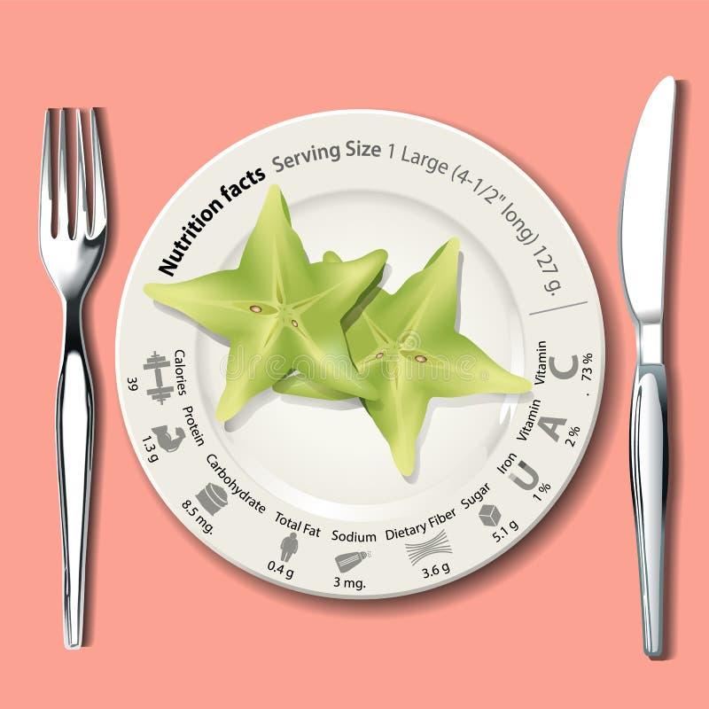 Vektor von Nahrungs-Tatsachen in der Sternfrucht auf weißer Platte lizenzfreie abbildung