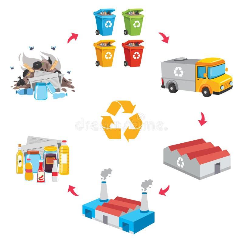 Vektorillustration av avfallåtervinningprocessen royaltyfri illustrationer