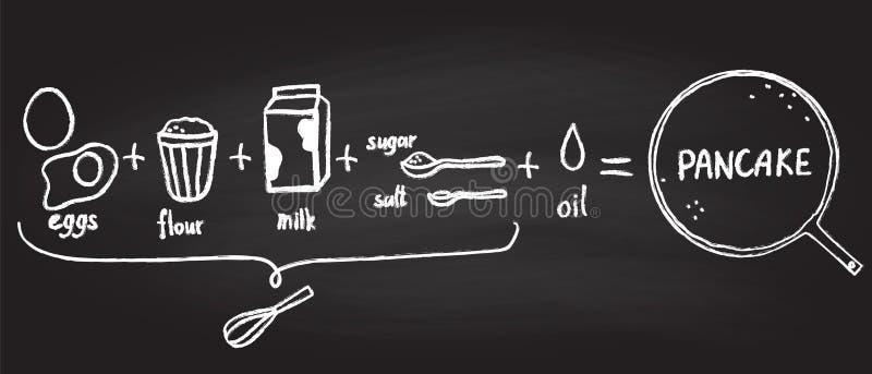 Vektorillustration av pannkakareceptet stock illustrationer