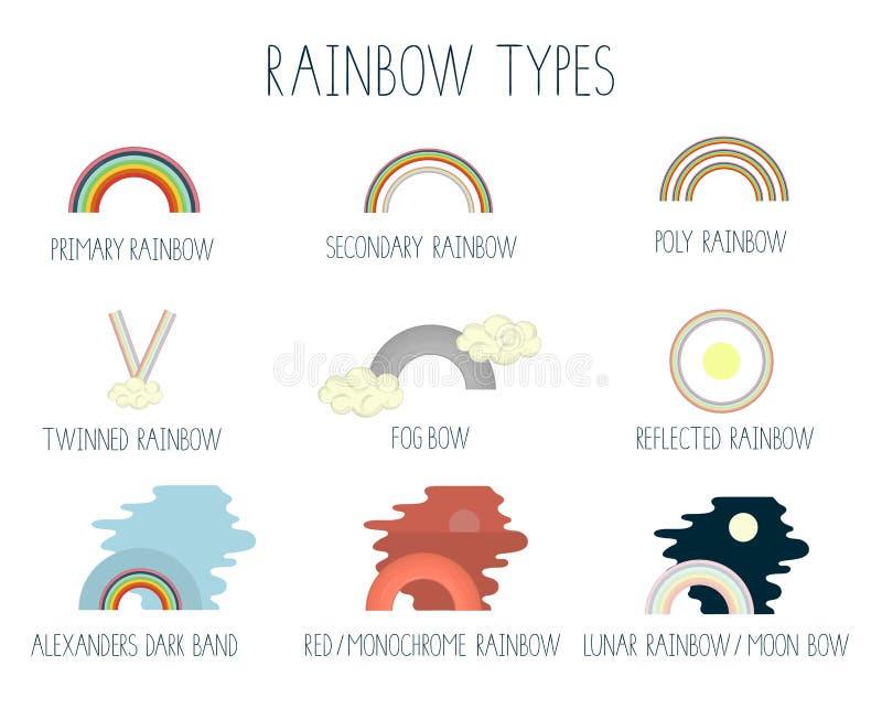 Vektorillustration av regnbågetyper som isoleras på vit bakgrund stock illustrationer